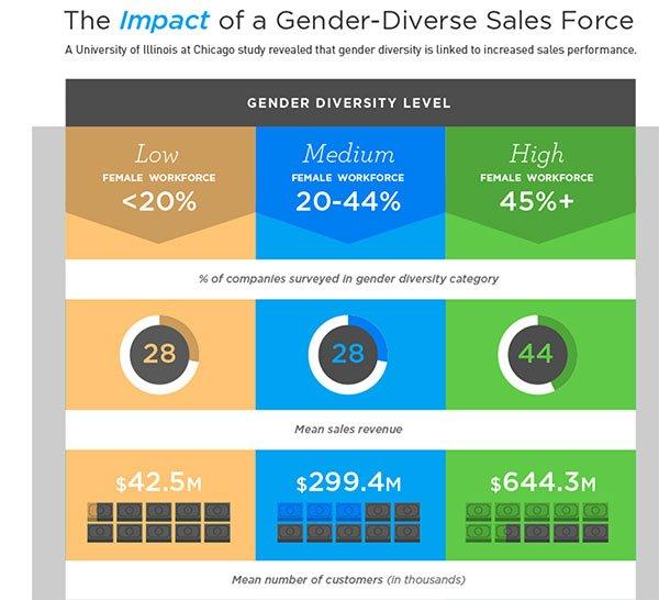 Gender Diverse Sales Force